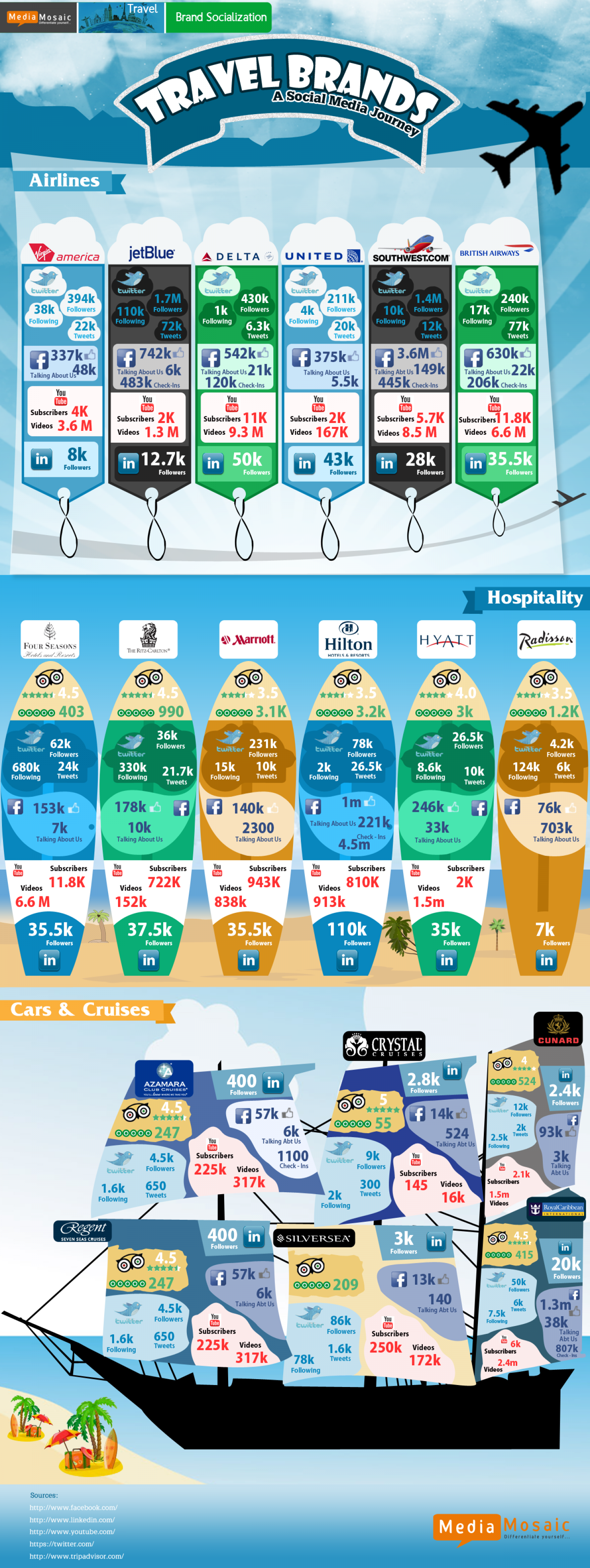 Travel Brands And Their Social Media Journey Infographic