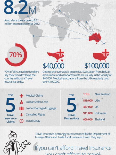 Travel Insurance Facts Infographic