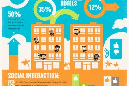Travel Goes Social with Touristlink Infographic