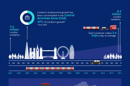 Travel In London: At A Glance Infographic