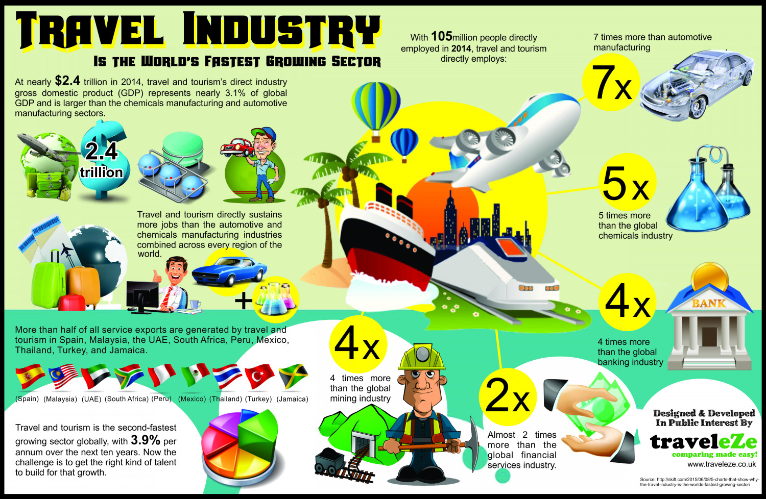 Travel Industry is the World's Fastest Growing Sector Infographic