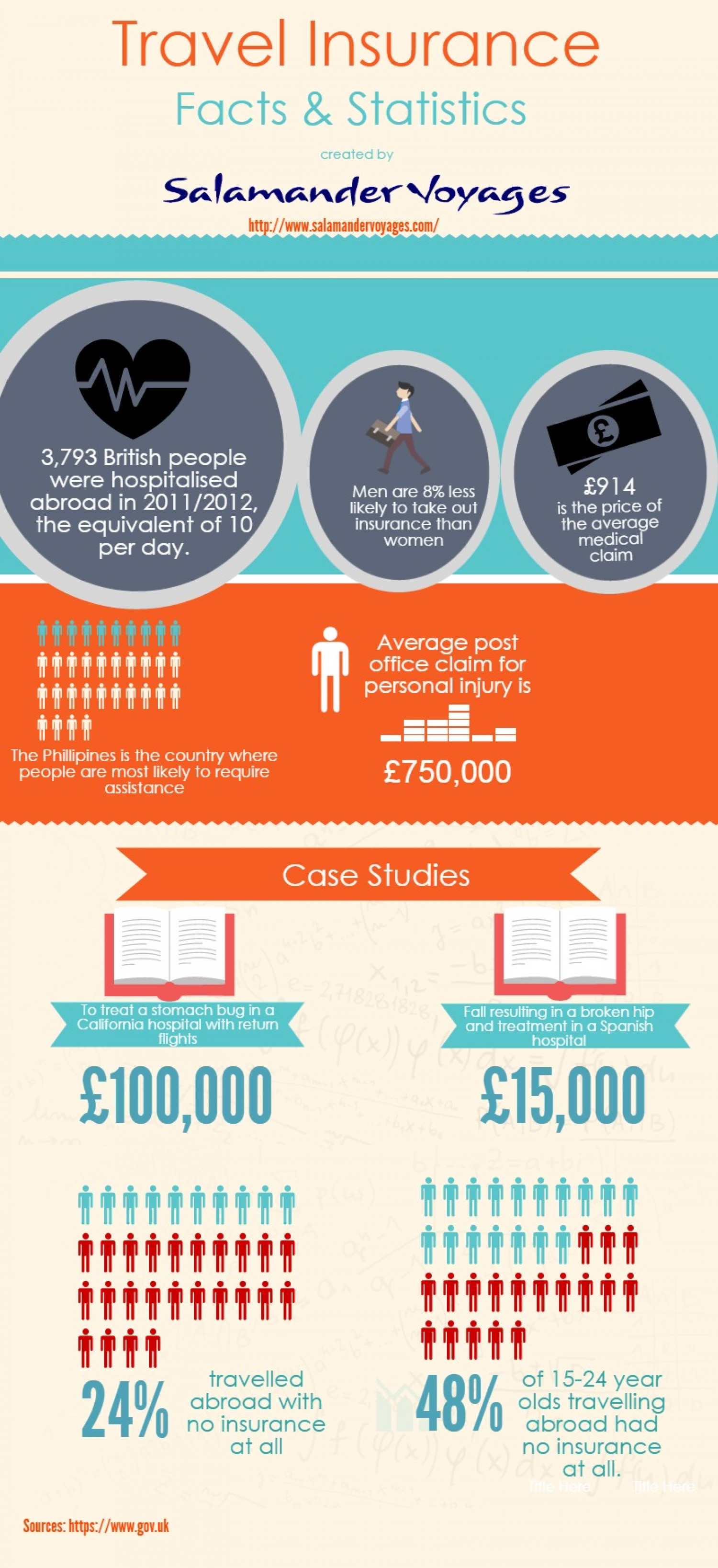 Travel Insurance Facts & Statistics Infographic
