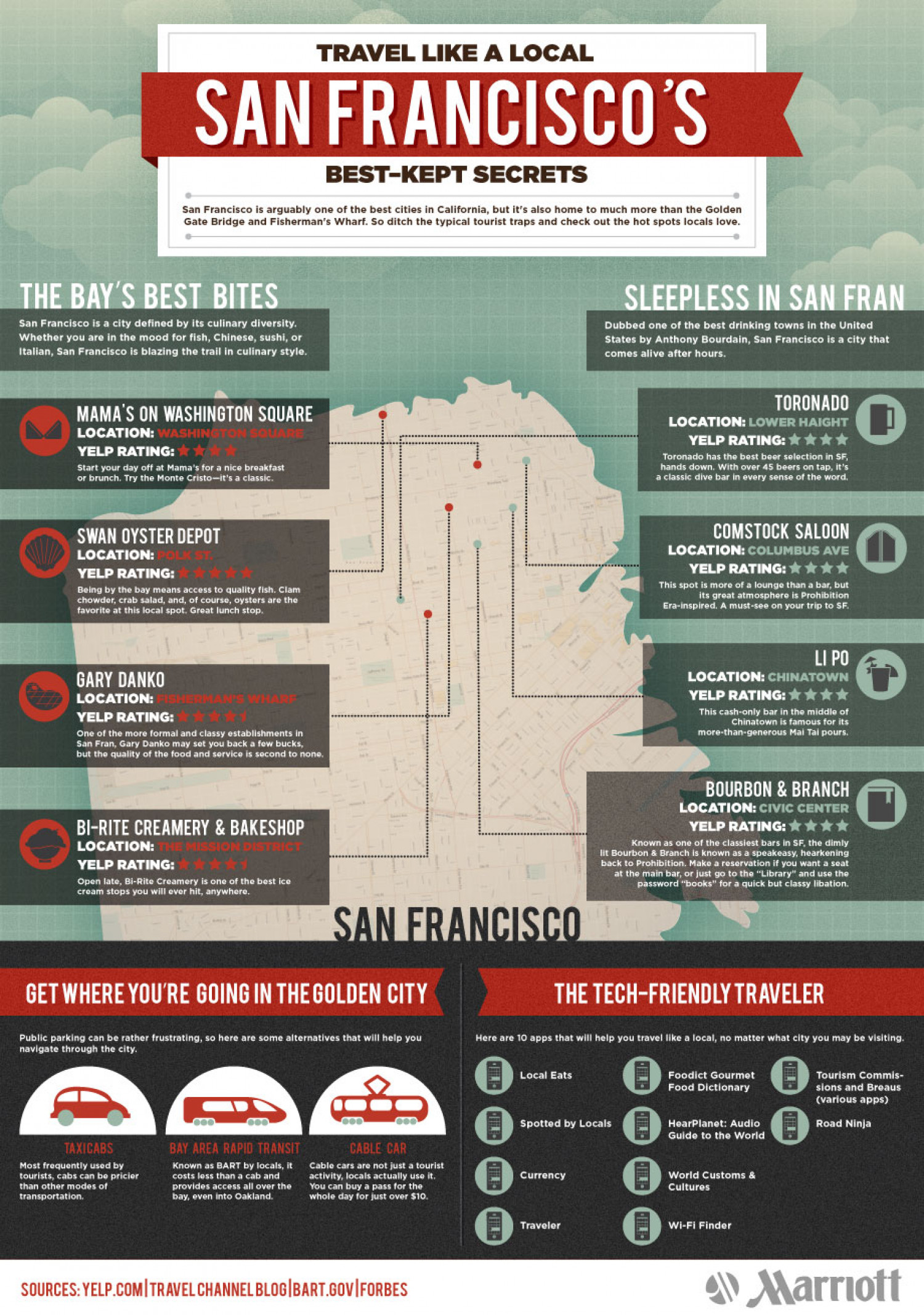 Travel Like a Local: San Francisco's Best Kept Secrets Infographic