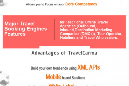 Travel Software Solutions  - TravelCarma Infographic