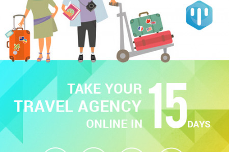 Traveler Touch Points in the Travel Industry Infographic