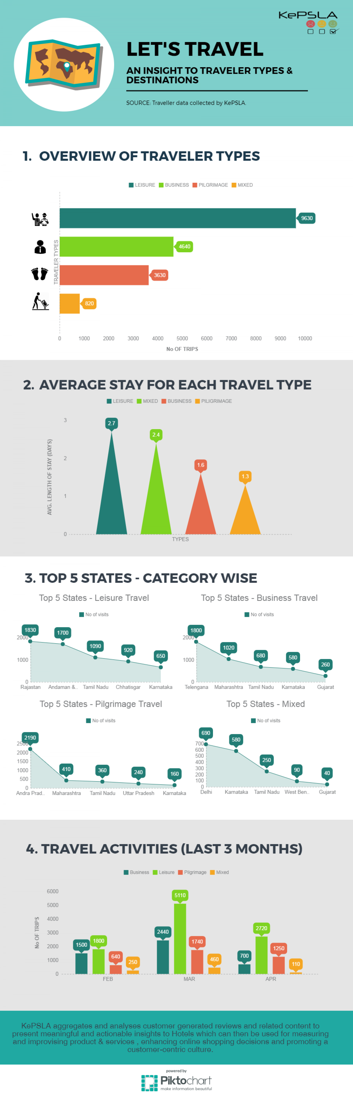 Traveler Types & Their Destination [Infographic] Infographic
