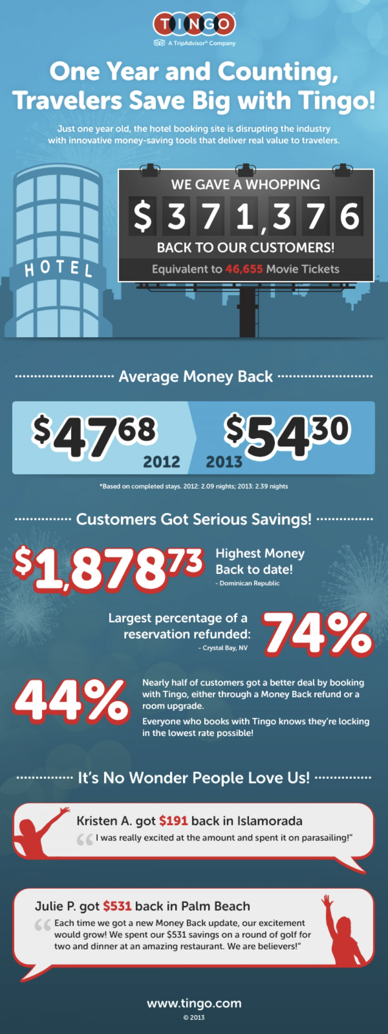 Travelers Saving Big on Hotels Infographic