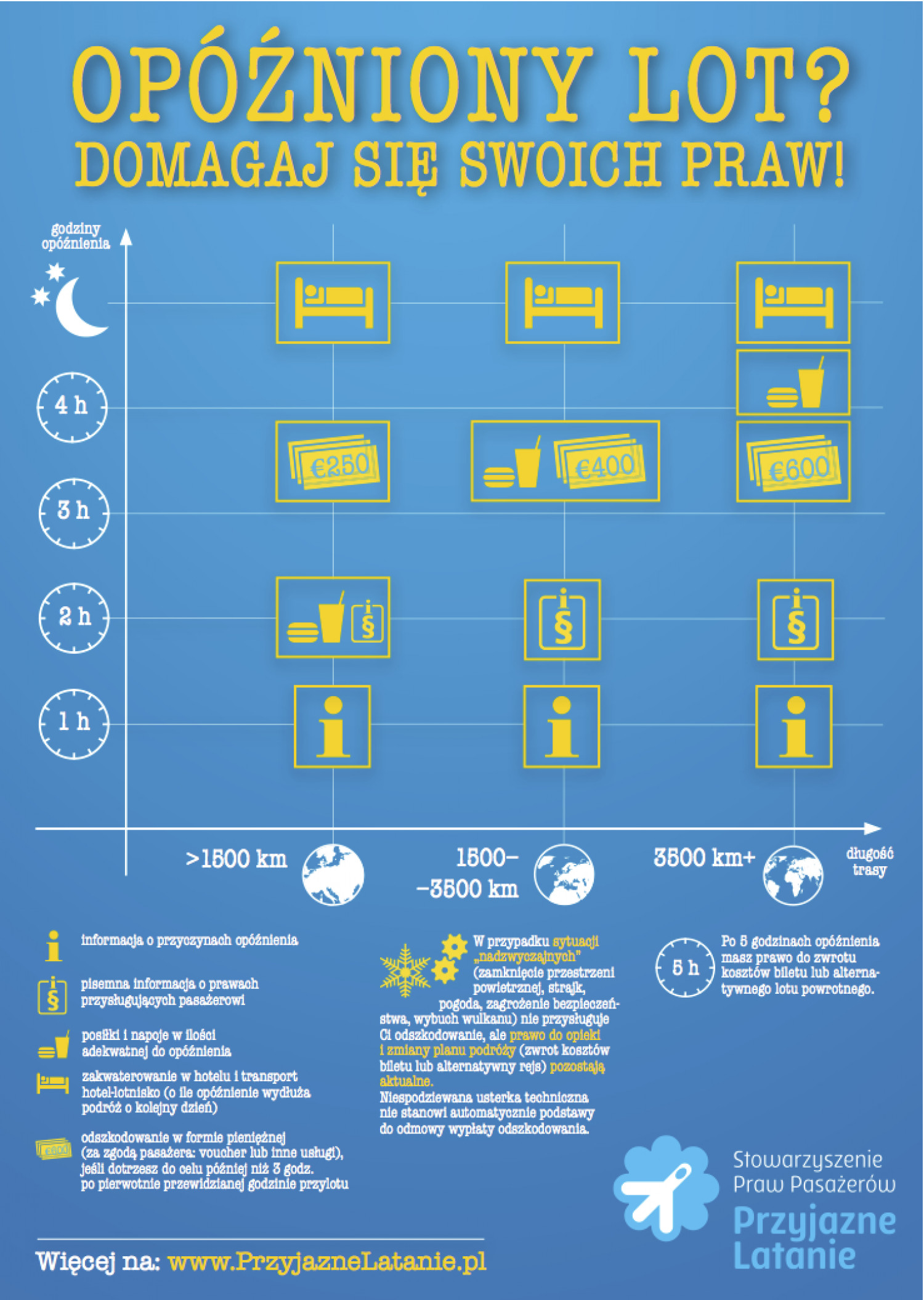 Travellers' rights - flight delays, cancellations and overbooking  Infographic