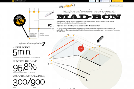travelling from Madrid to Barcelona Infographic
