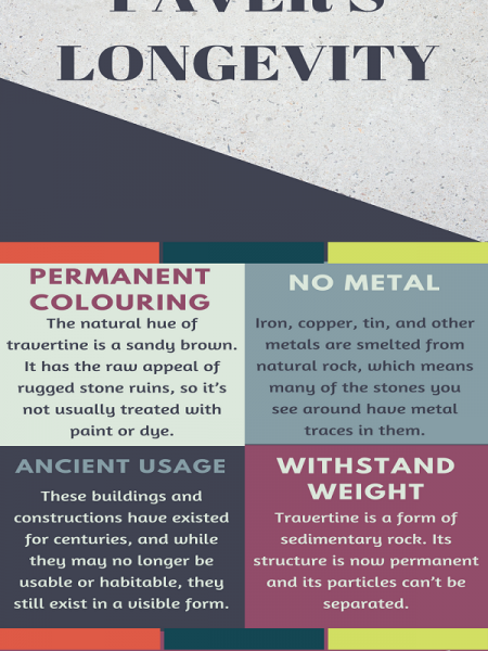 Travertine Paver's Longevity Infographic