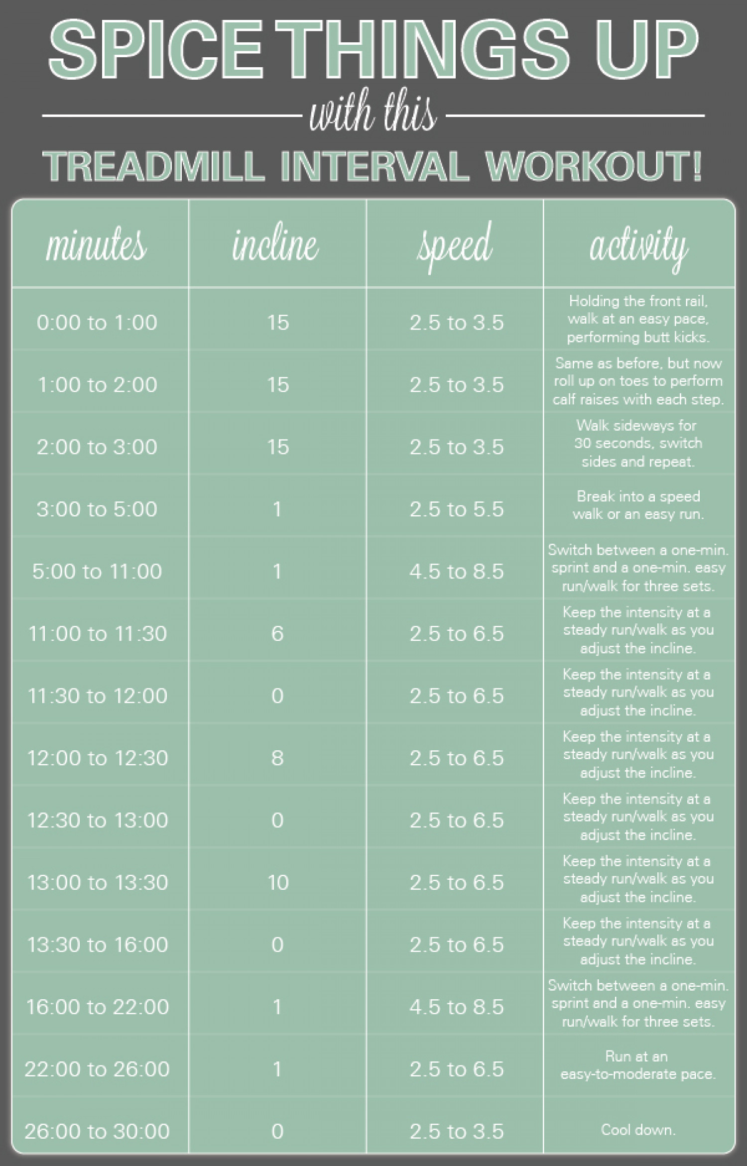 Treadmill Interval Workout Infographic