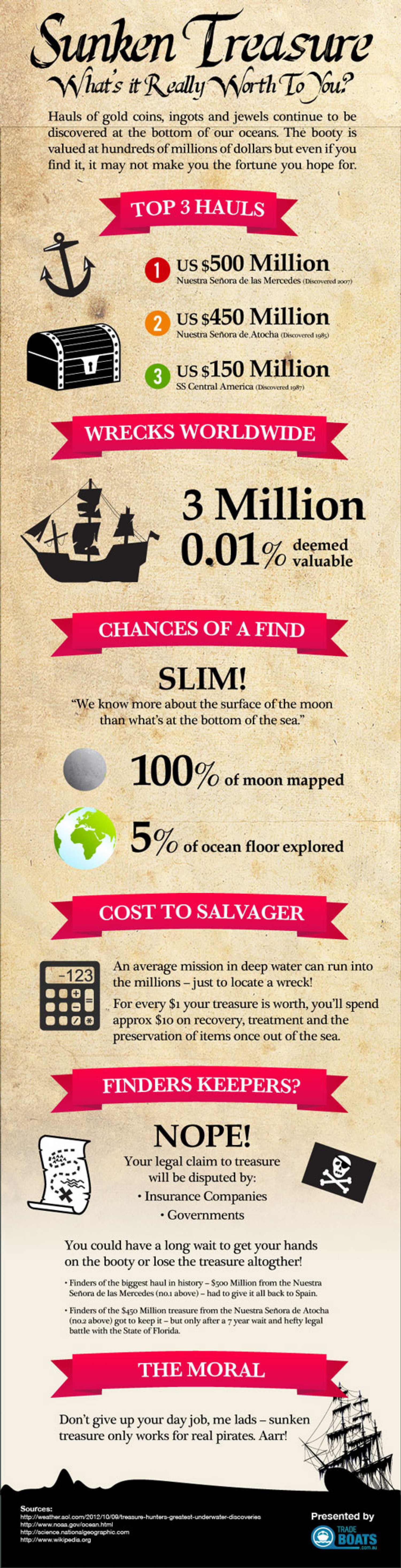 Treasure Hunting Infographic Infographic