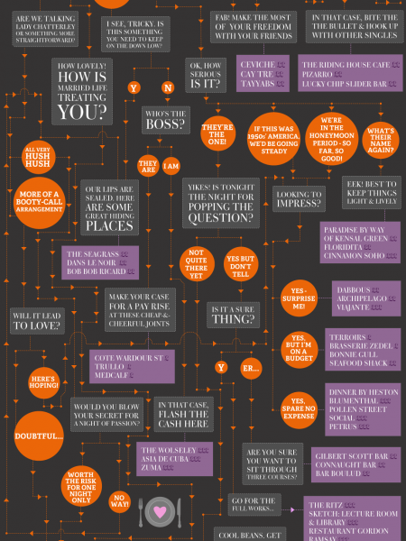 Tree of Love - Choose the Perfect Valentines Day Restaurant Infographic