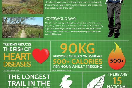 Trekking- Where to go and what you need to know. Infographic