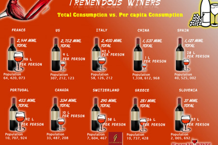 Tremendous Winers Infographic