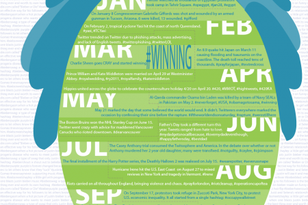 Trending 2011: The Year in Review Infographic
