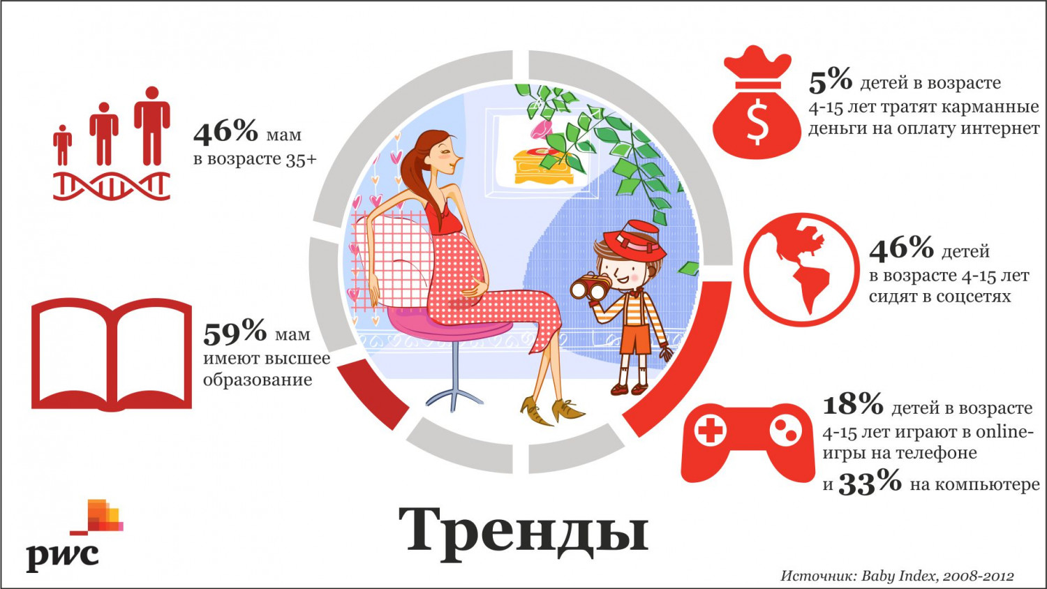 Trends for mothers and their children Infographic