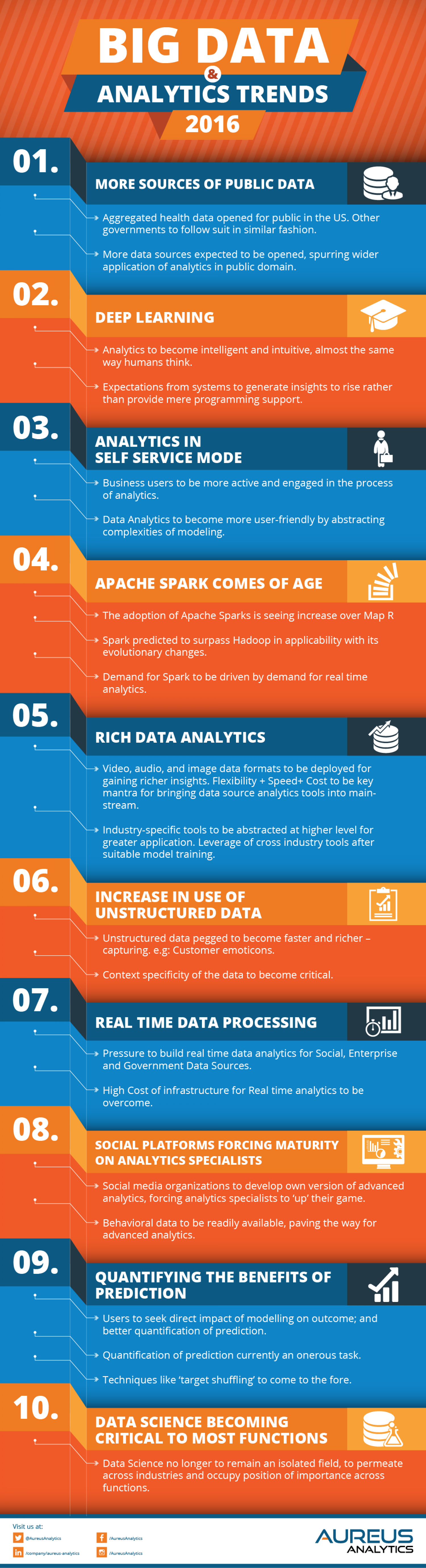 Trends in 2016 for Big Data & Analytics Infographic