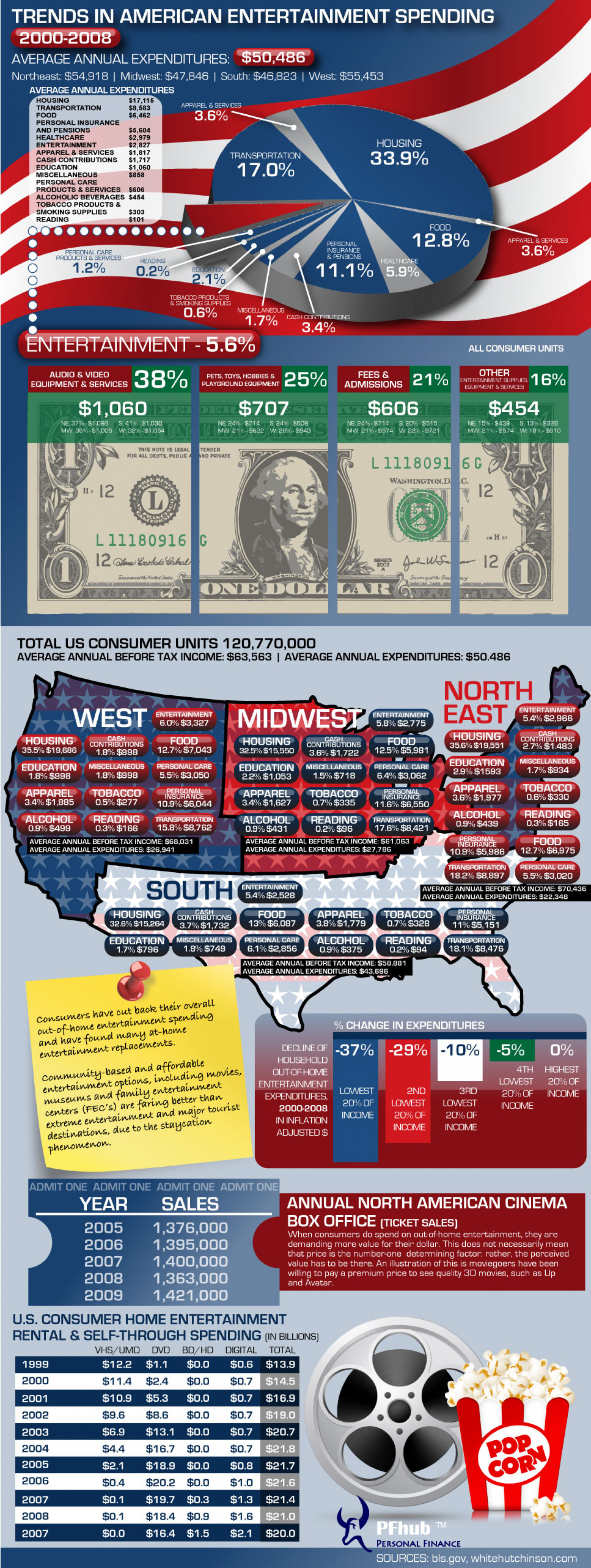 Trends in American Entertainment Spending Infographic