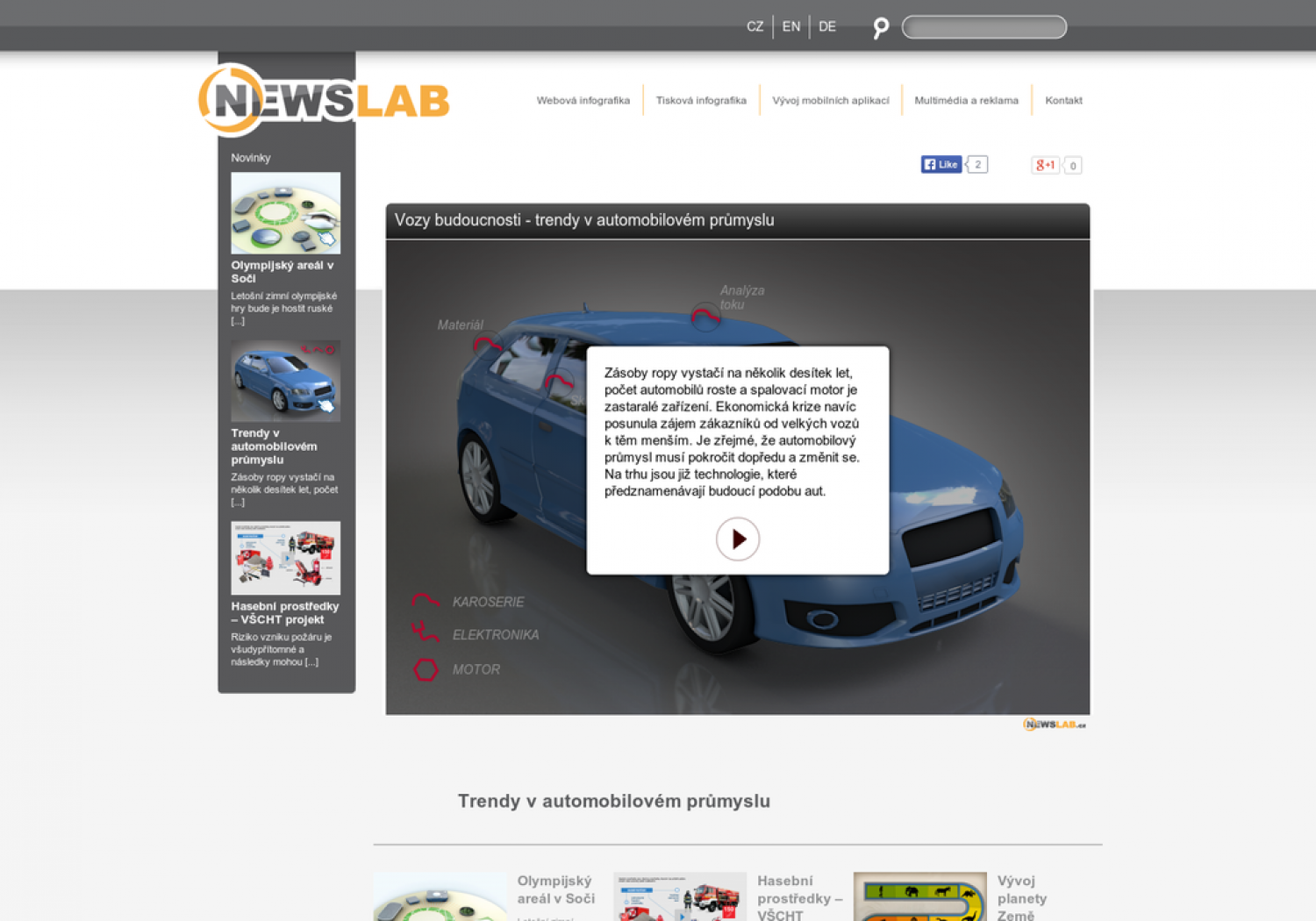Trends in automotive industry  Infographic
