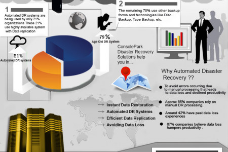 Trends in Disaster Recovery  Infographic