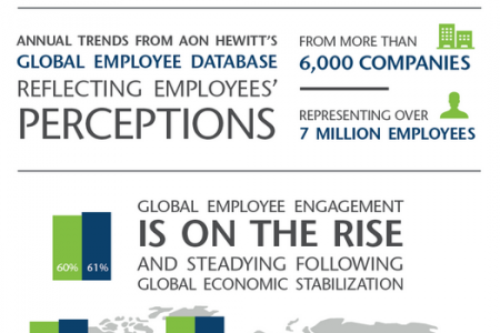 Trends in Global Employee Enagagement 2014 by Aon Hewitt Infographic