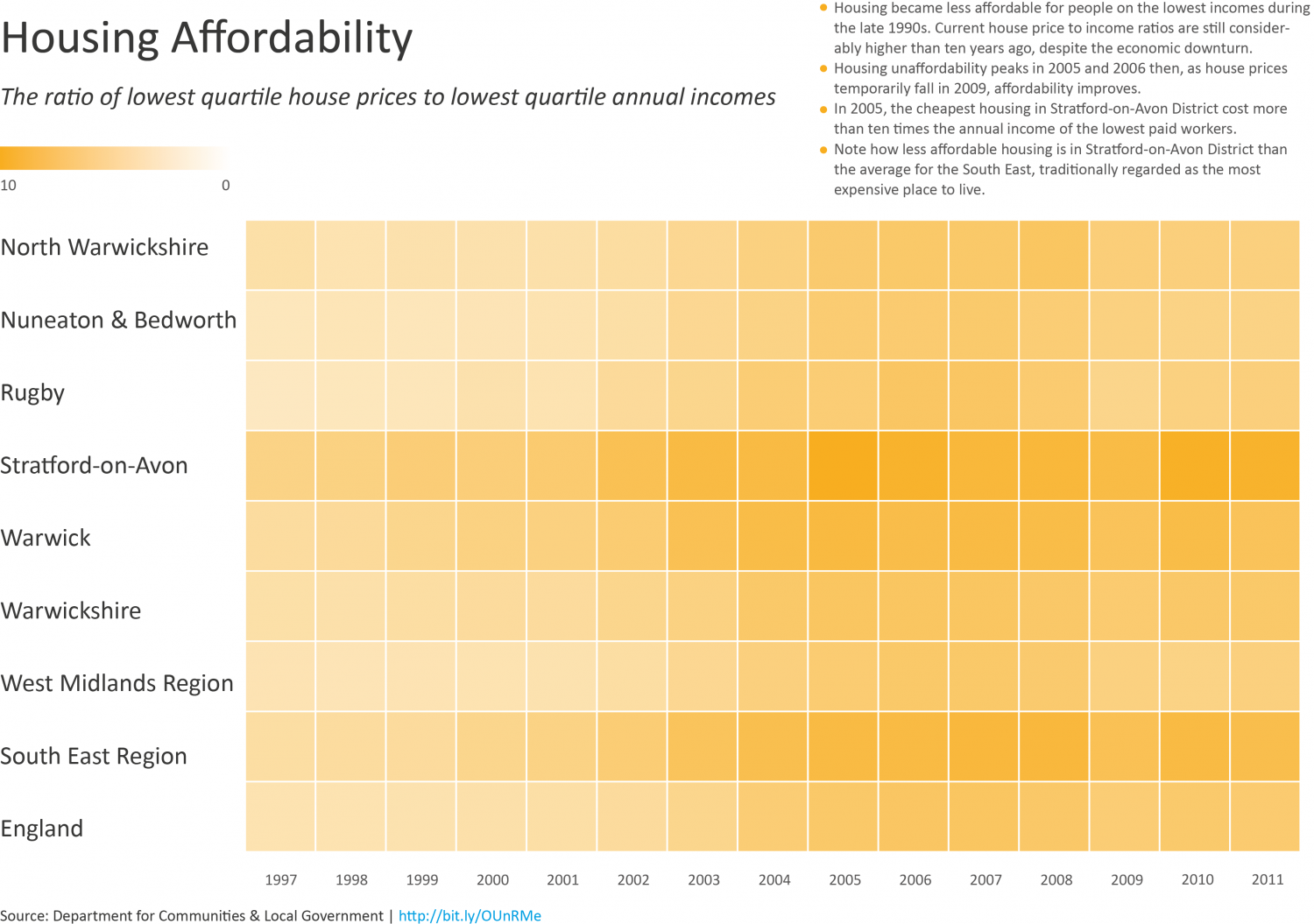 Trends in Housing Affordability in Warwickshire Infographic