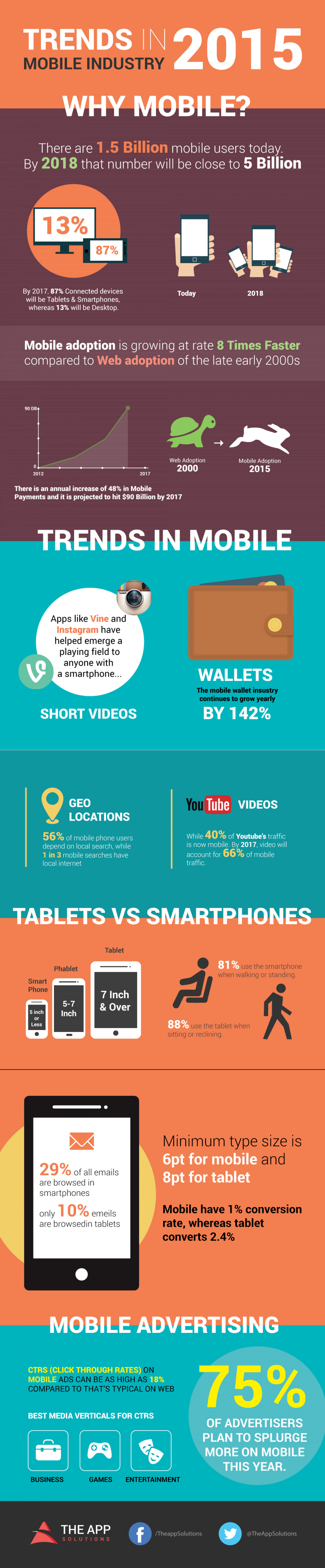 Trends in mobile industry 2015 Infographic
