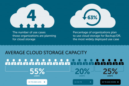 Trends in Storage: Cloud Storage & Disaster Recovery Infographic