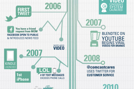 Trends in Technology Infographic