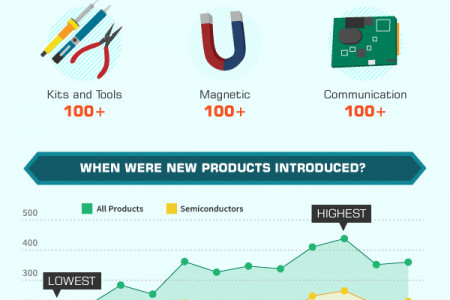 Trends of new electronic product  Infographic