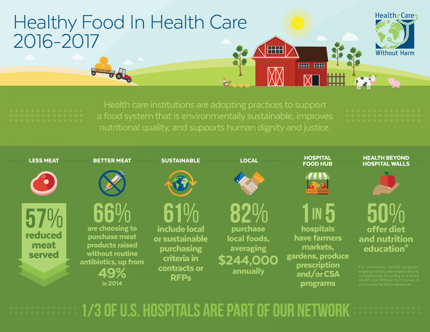Trends show U.S. hospitals are changing the food system Infographic