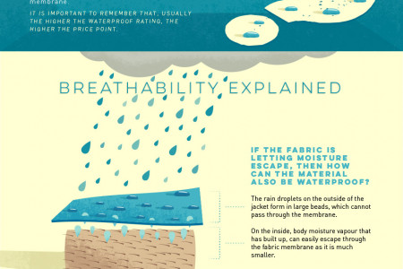 Trespass Inside Knowledge: Waterproof Jackets Infographic