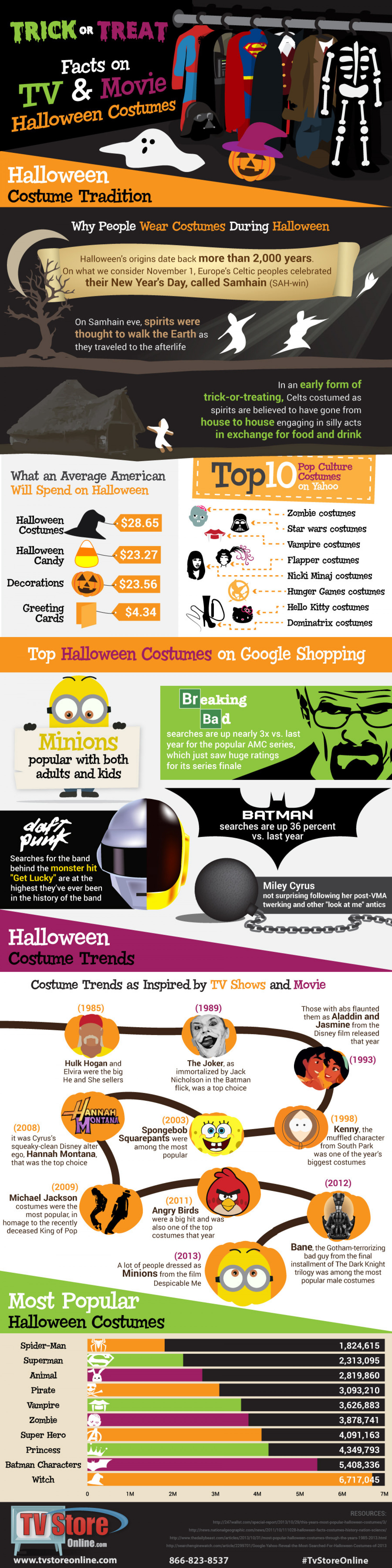 Trick or Treat: Facts on TV and Movie Halloween Costumes Infographic