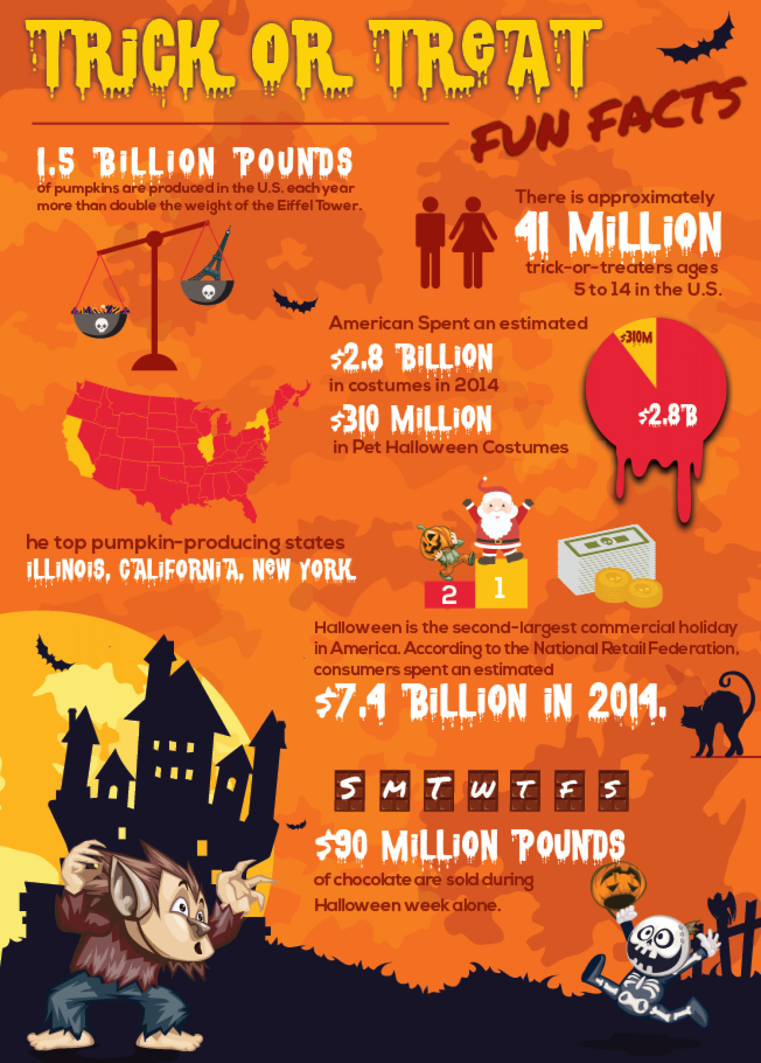 Trick or Treat, Fun Halloween Facts | Visual.ly