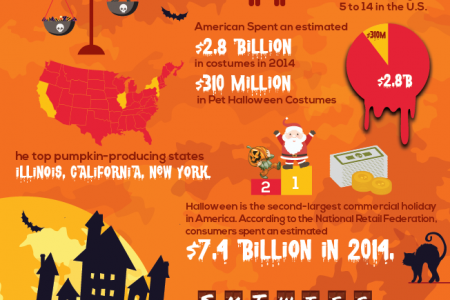 Trick or Treat, Fun Halloween Facts Infographic