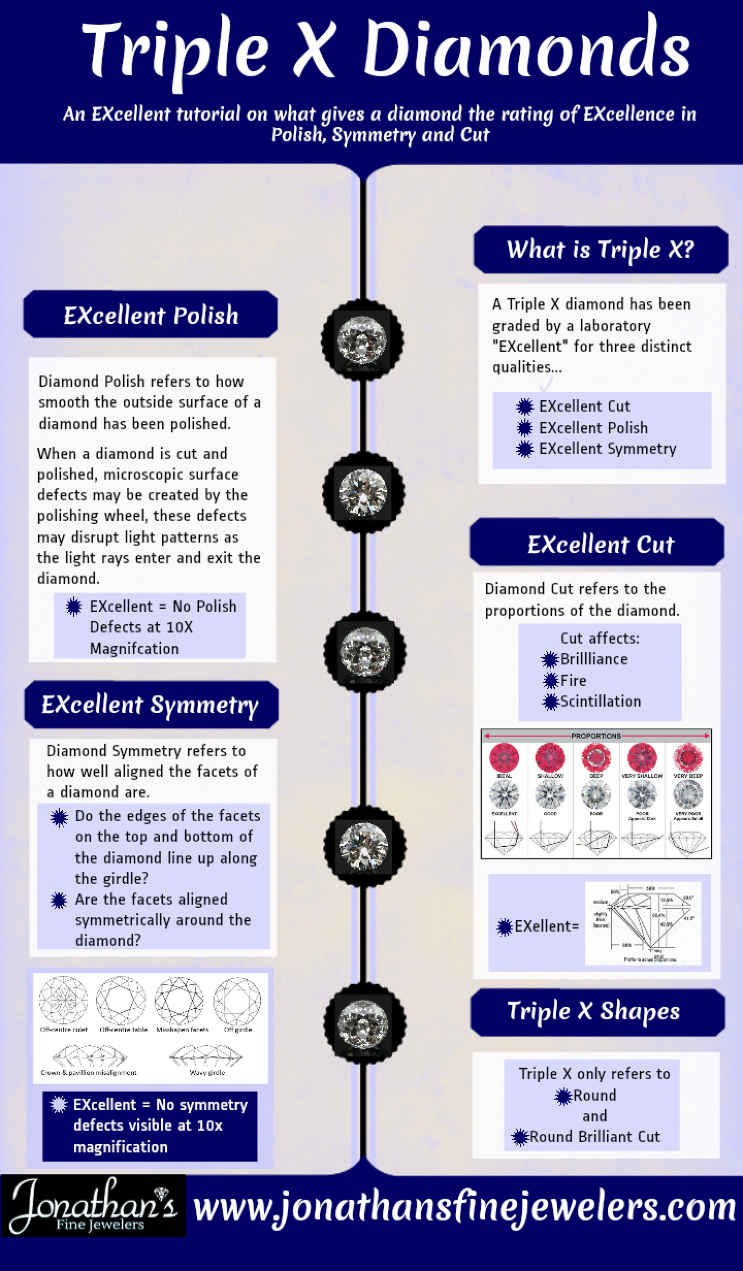 Triple X Diamonds - Are They Worth It? Infographic