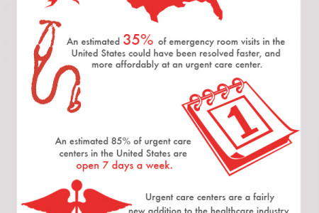 Trips to Urgent Care Facilities Infographic
