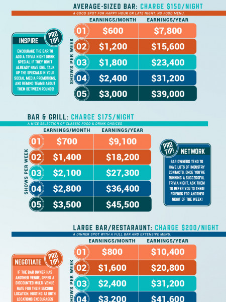 Trivia Side Hustler Earning Potential Infographic