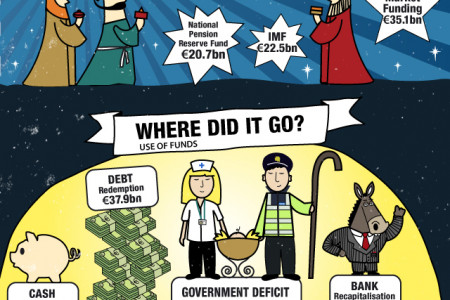 Troika Bailout Infographic