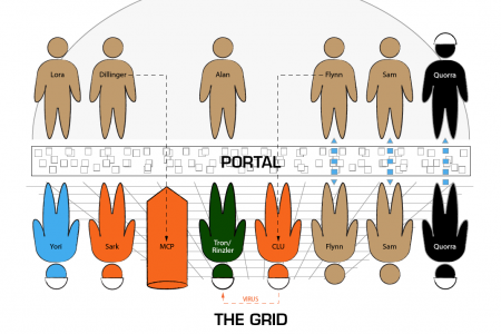 TRON Series Character Relationships Infographic