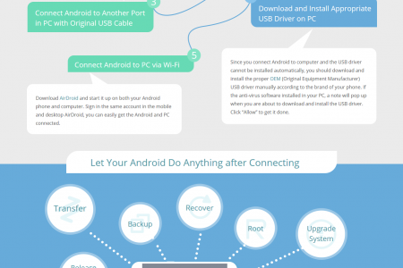 TroubleShooting: Fail to Connect Android to PC Infographic