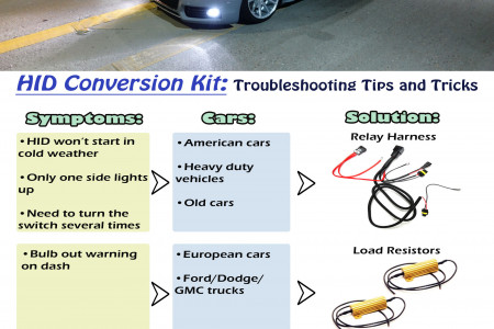 Troubleshooting HID Conversion Kit Issues Infographic