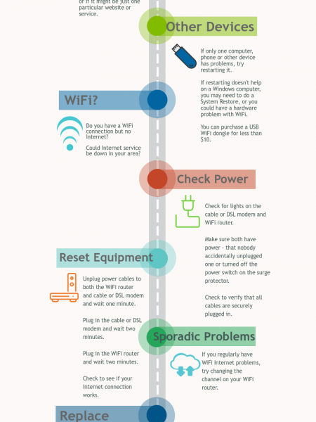 +1-844-355-5111 Troubleshooting Home Internet and Wi-Fi Problems Infographic