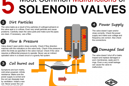 Troubleshooting problems with solenoid valves Infographic