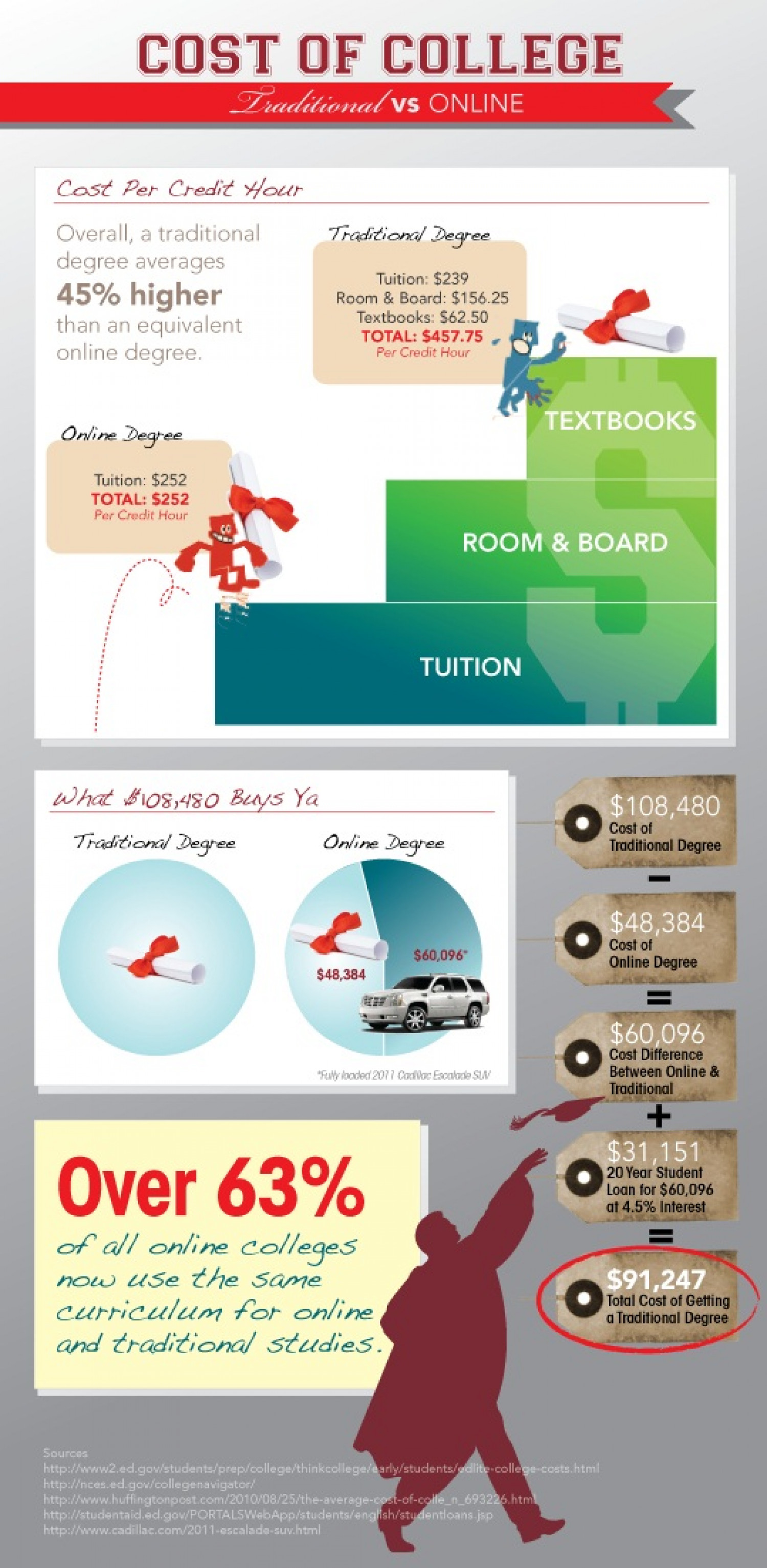 True Cost of a College Degree Infographic