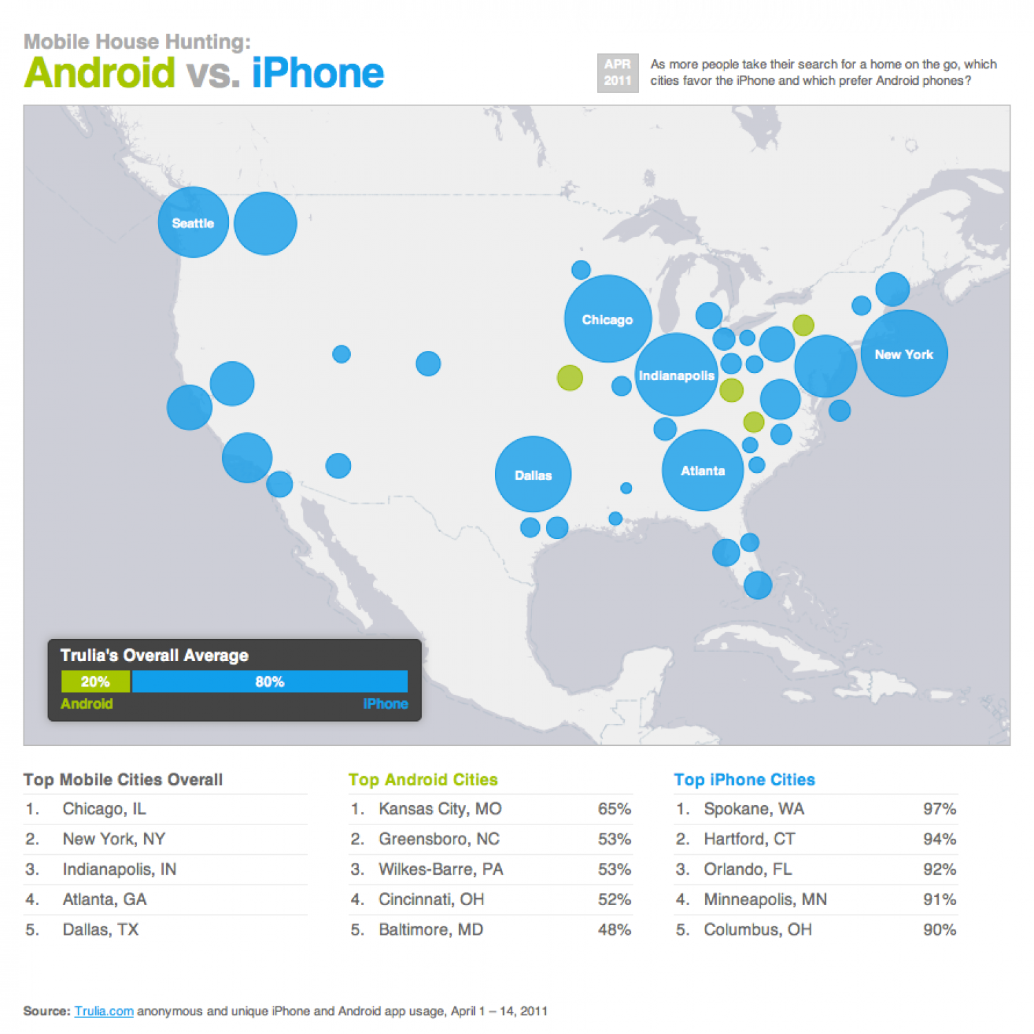 Trulia spots trends in house hunting via Smartphones Infographic