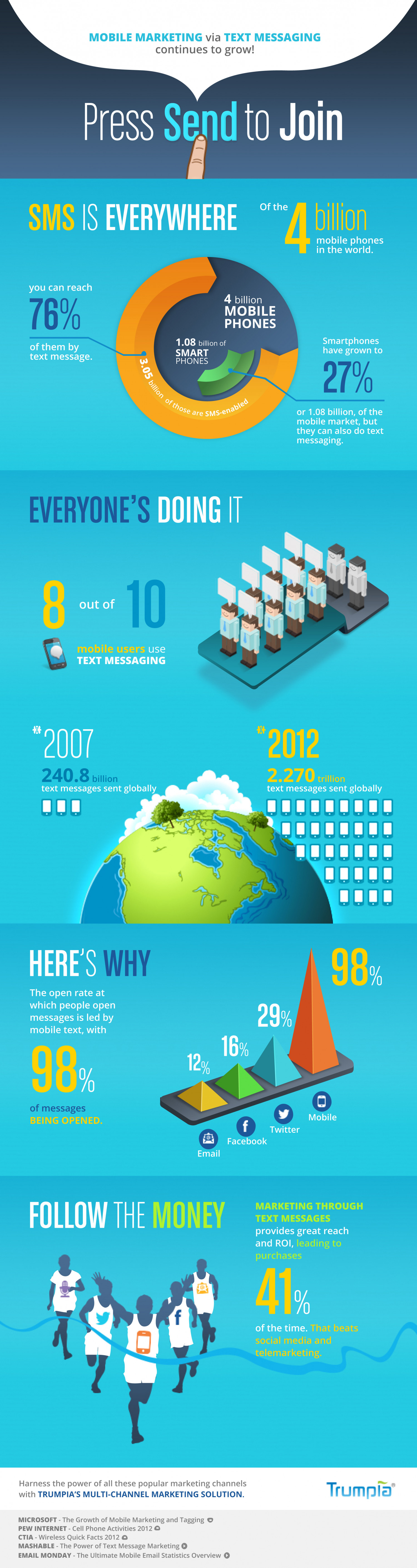 Mobile Marketing Via Text Messaging  Infographic