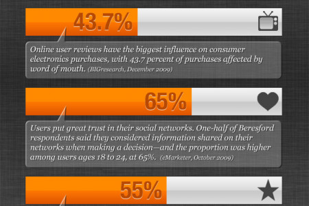 Trust, peer to peer reviews & word of mouth Infographic
