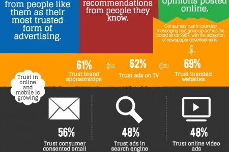 Trust Us, We're Professionals Infographic